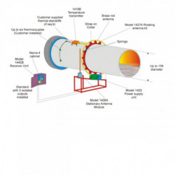 Système de surveillance de température
