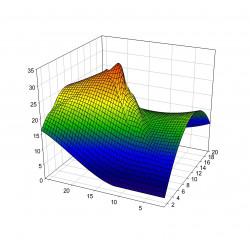 Analyse modale
